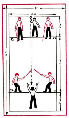 Рис. 3 Игра в мяч вшестером