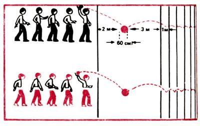 Рис. 5 Прыгающий мяч
