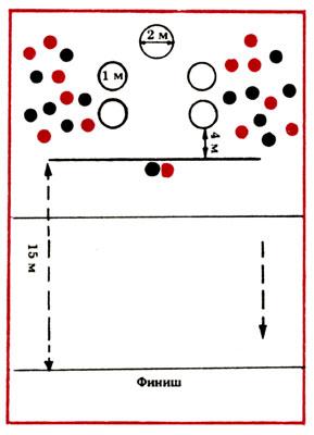 Рис. 4 Бросок мяча в круг