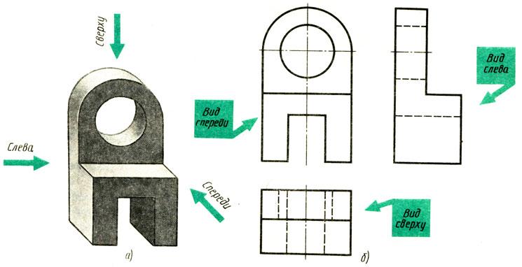 На чертежах и эскизах вид слева располагается