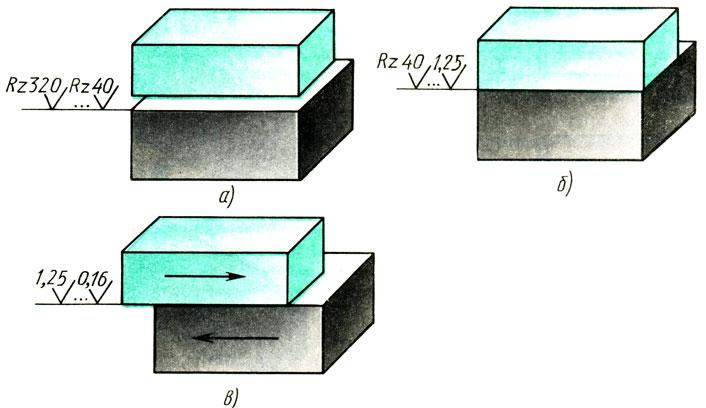 Рис. 170. Приближенная оценка шероховатостей поверхностей в зависимости от характера соединения деталей