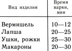 Таблица 2. Время варки макаронных изделий
