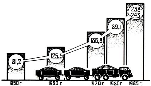 Рис. 13. Рост производства зерновых культур (млн. т)