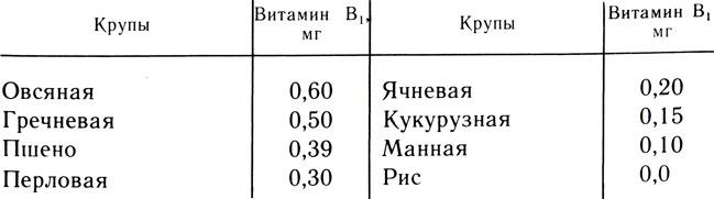Таблица 5. Содержание витамина В, в 100 г крупы
