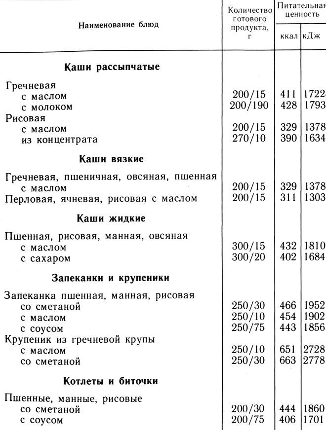 Таблица 6. Питательная ценность блюд из круп