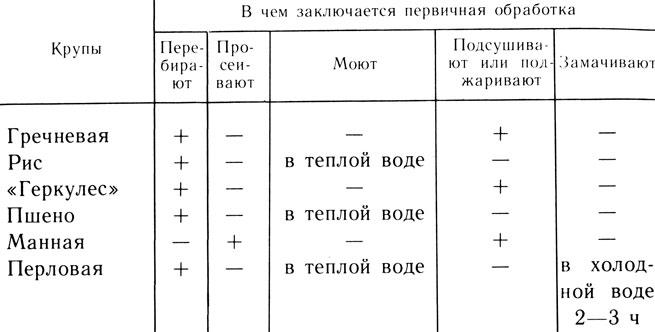 Схемы приготовления каш
