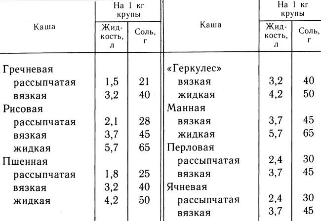 пропорции воды и гречки при варке на гарнир