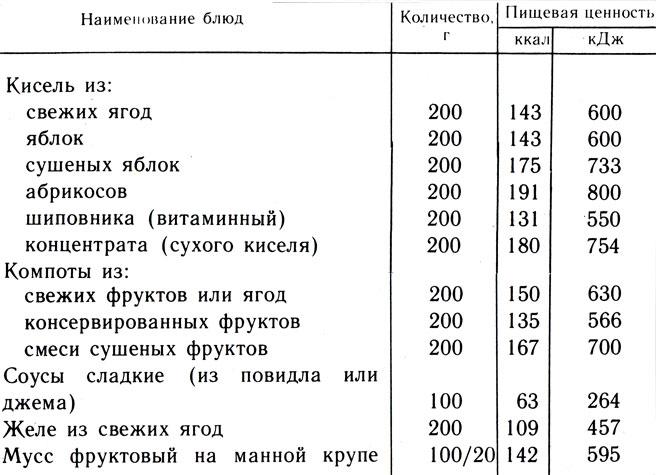 Таблица 13. Пищевая ценность сладких блюд