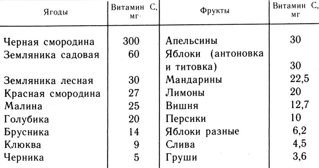 Таблица 14. Содержание витамина С в 100 г ягод и фруктов