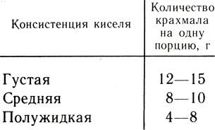 Таблица 15. Примерная норма крахмала для приготовления киселей