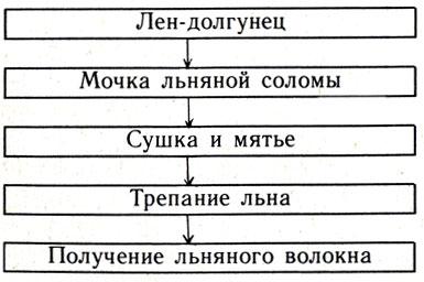 Схема первичной обработки льна