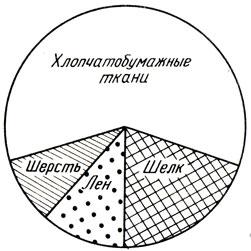 Рис. 23. Диаграмма выпуска различных тканей