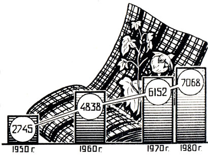 Рис. 24. Рост производства хлопчатобумажных тканей (в млн. м2)