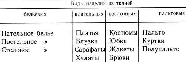 Таблица 17. Изделия, изготавливаемые из хлопчатобумажных тканей бытового назначения