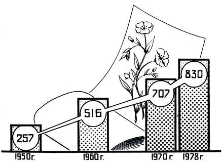 Рис. 25. Рост производства льняных тканей (в млн. м2)