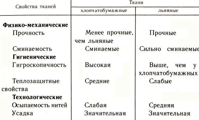 Таблица 18.