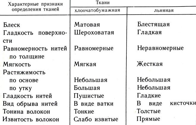 Таблица 19. Признаки определения хлопчатобумажных и льняных тканей