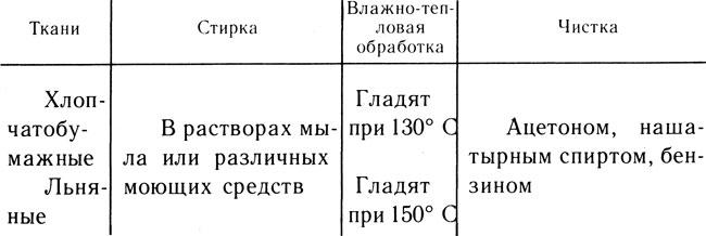 Таблица 20. Правила ухода за хлопчатобумажными и льняными тканями