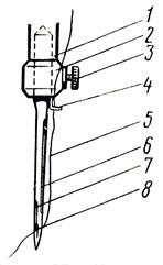 Рис. 33. Установка машинной иглы: 1 - игловодитель, 2 - иглодержатель, 3 - винт, 4 - ните-направитель, 5 - нитка, 6 - длинный желобок, 7 - короткий желобок, 8 - ушко