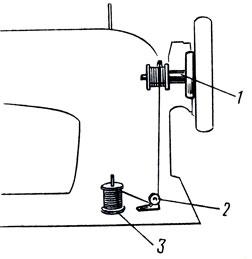 Рис. 37. Приспособление для намотки ниток. 1 - моталка, 2 - натяжное устройство, 3 - катушечный стержень