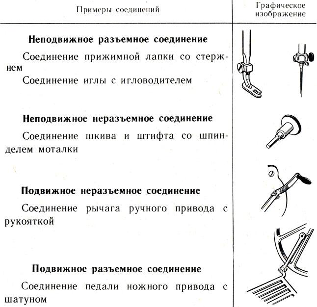 Виды соединения деталей
