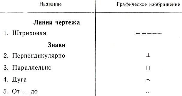Таблица 25. Линии и знаки на чертежах