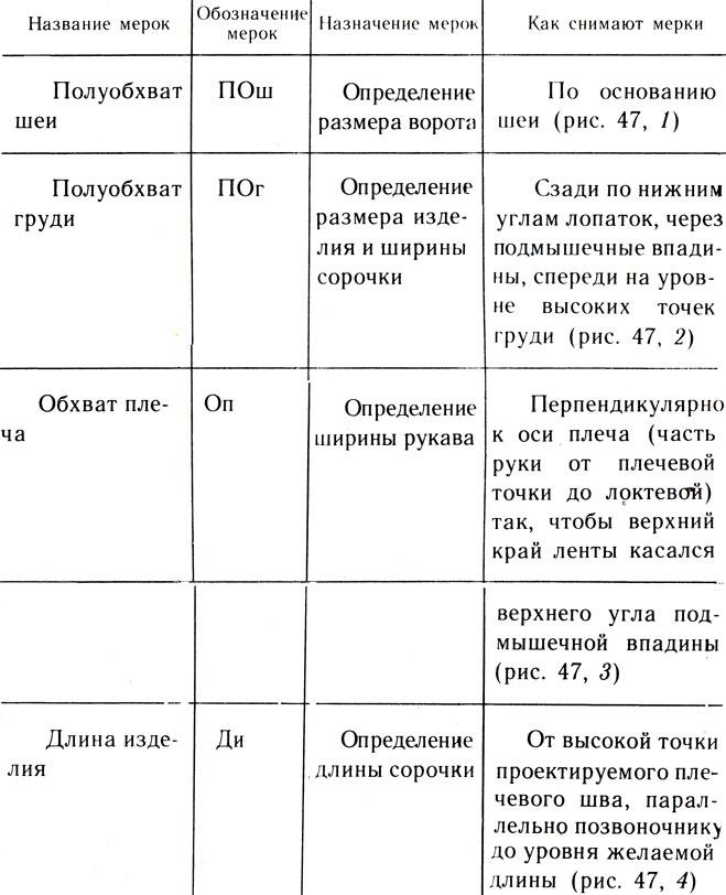 Таблица 26. Мерки для построения чертежа ночной сорочки (см. прил. 9)