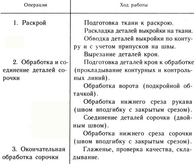Таблица 27. Последовательность изготовления ночной сорочки (рис. 55) (план работы)