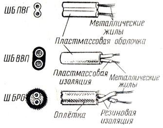 Рис. 74. Виды проводов