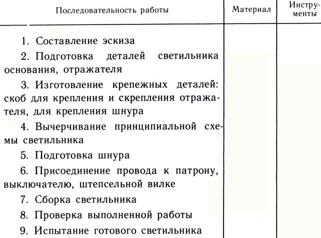 Таблица 33. План работы по изготовлению светильника