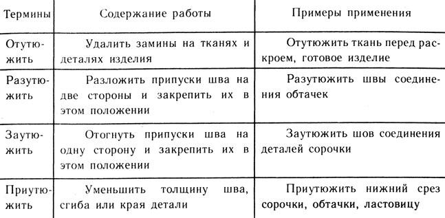 Терминология утюжильных работ
