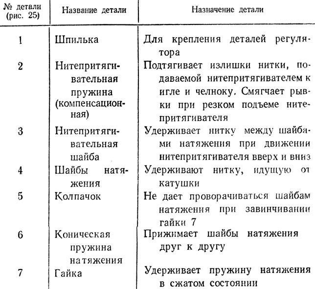 Таблица 14. Назначение деталей регулятора натяжения верхней нитки