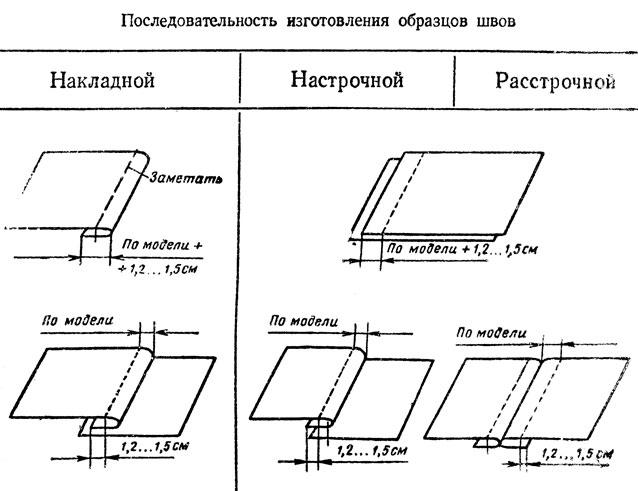Схемы всех машинных швов