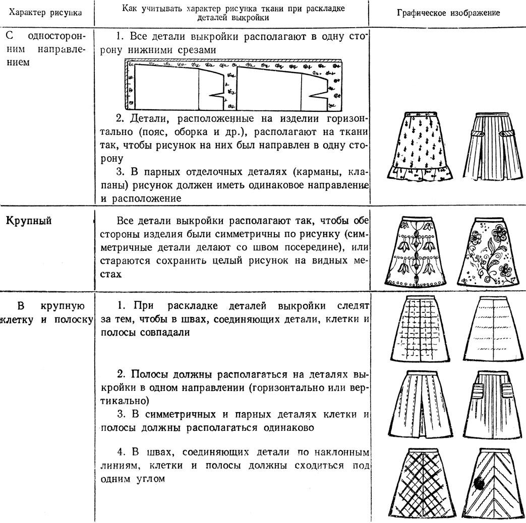 Таблица 20. Учет характера рисунка ткани при раскрое